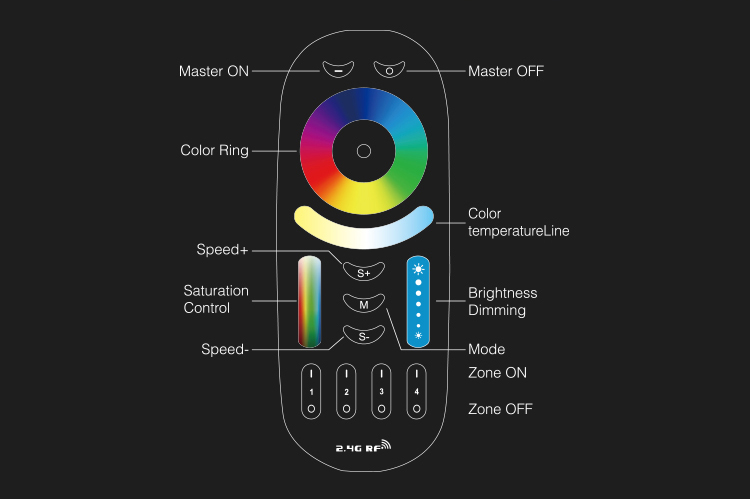 RGB + CCT afstandsbediening